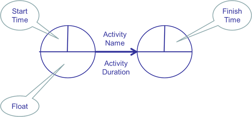 Activity On Arrow Diagrams