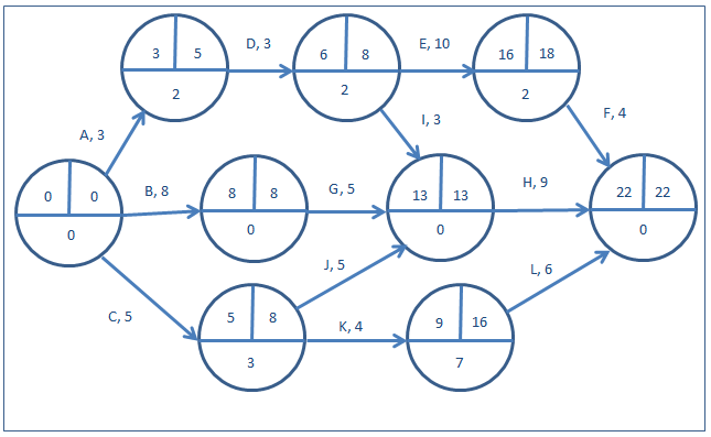activity on arrow diagrams    when a node has several successors  the smallest of the successors     finish times is used to base the node    s finish time on  the following diagram shows