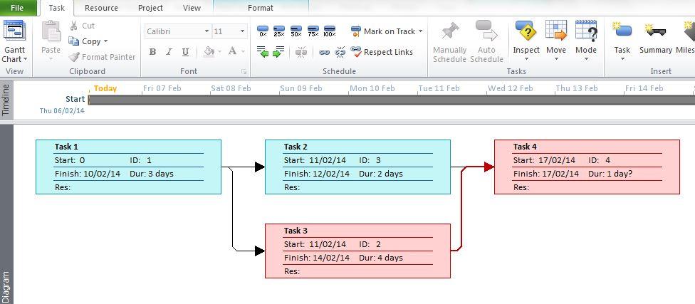 Gantt Charts For Project Management