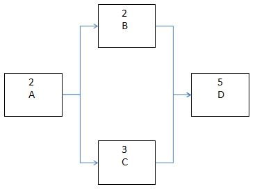 Critical path method the forward pass this is a small project with four activities in it we have estimated that activities a and b will both take two days activity c with take three and the ccuart Images