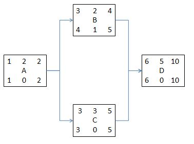 Critical path method the backward pass just like the forward pass the backward pass requires some tricky calculations we begin by taking the last early finish in the diagram that of activity publicscrutiny Image collections