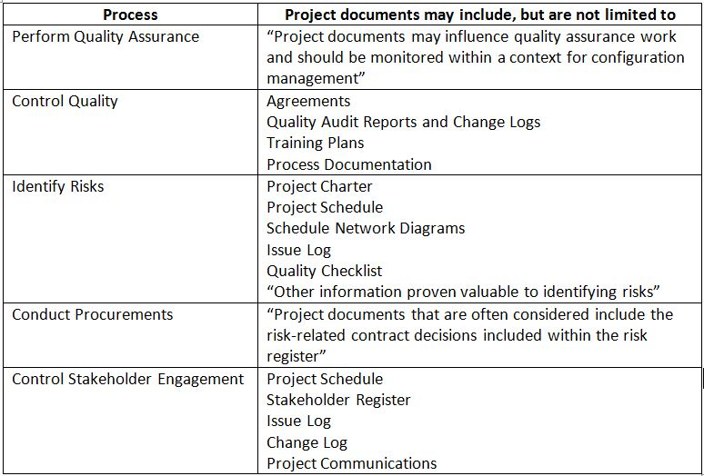 Project Documents For The PMP Exam - Process documentation guide