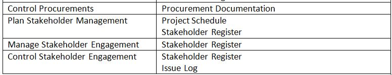 Project Documents for the PMP Exam