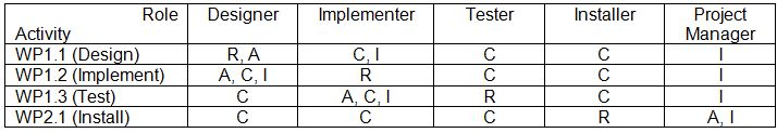 responsibility assignment matrix ram
